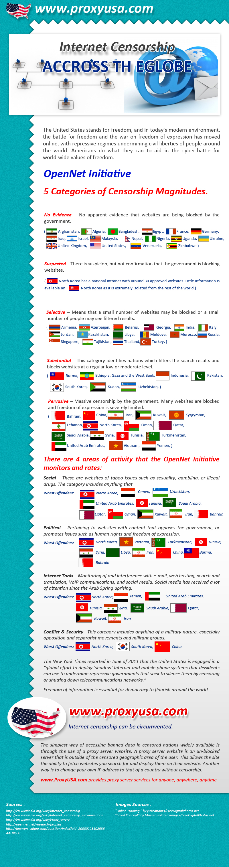 Proxy Servers by Country